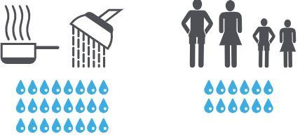 Schaubild_Menge an Feuchtigkeit, die durch Kochen, Duschen und die Atmung produziert wird